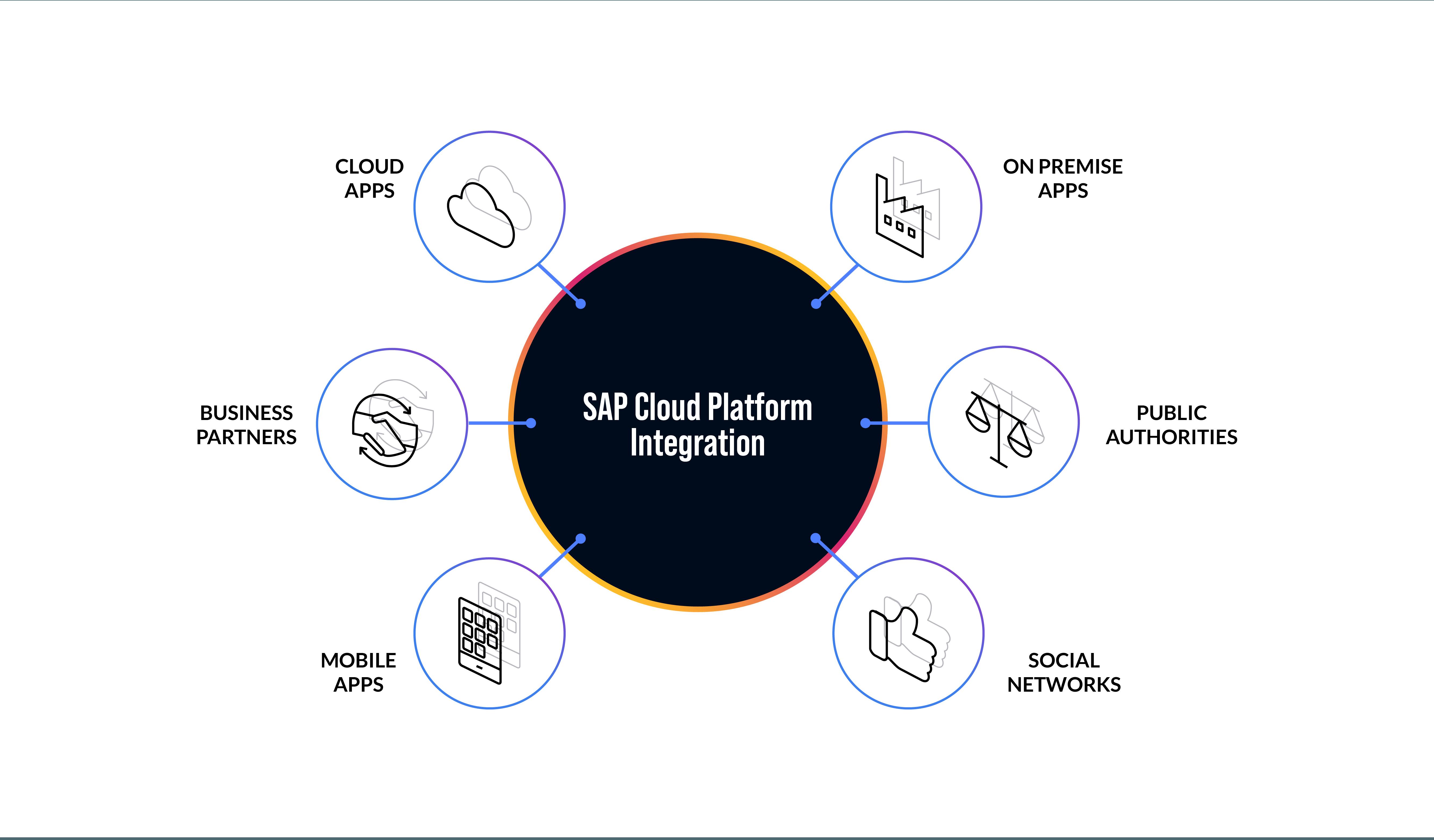 Building an Intelligent Enterprise Using SAP Cloud Platform Integration