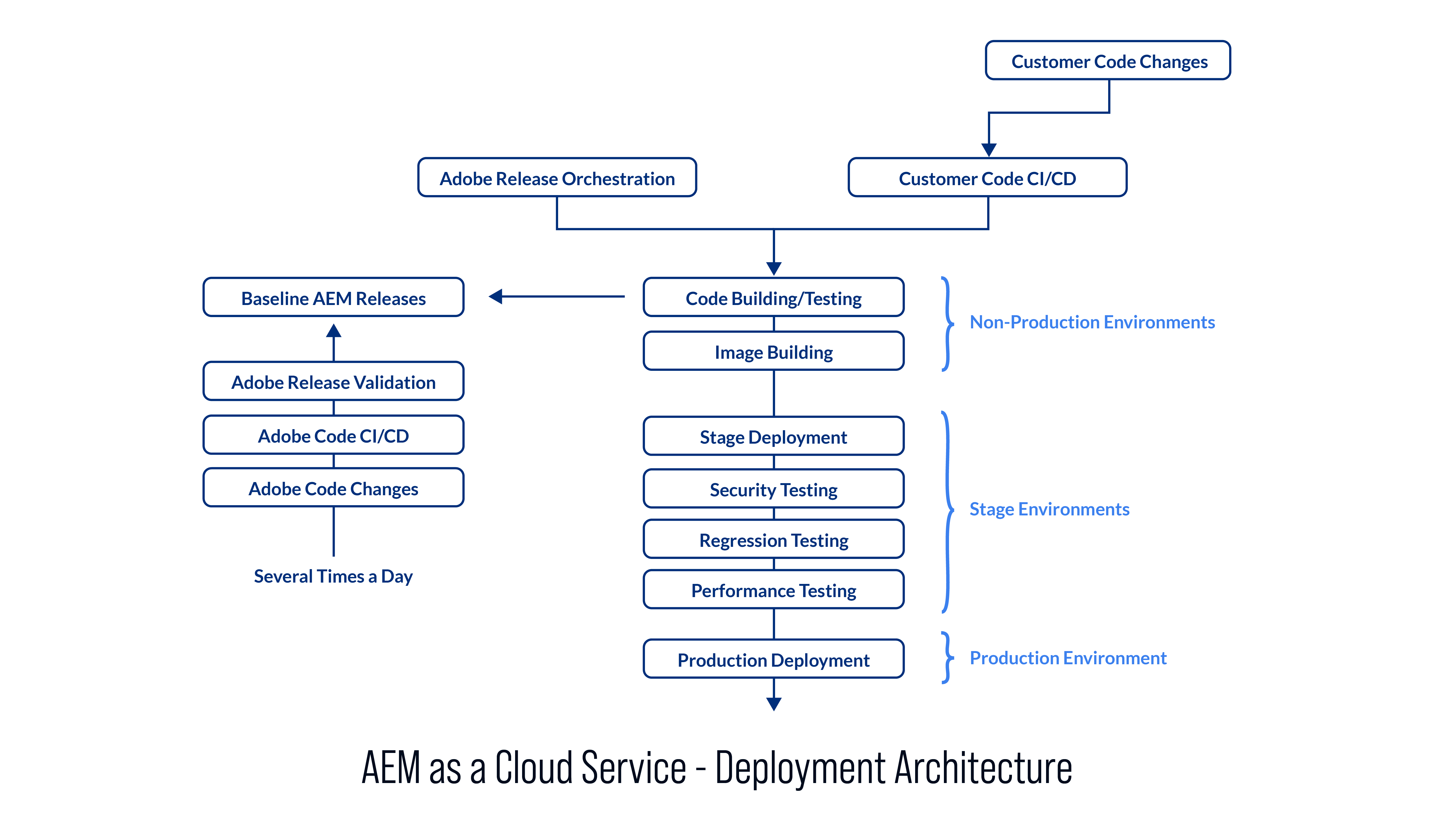 AEM as a Cloud Service: Moving from Adobe Managed Infrastructure to Cloud Service