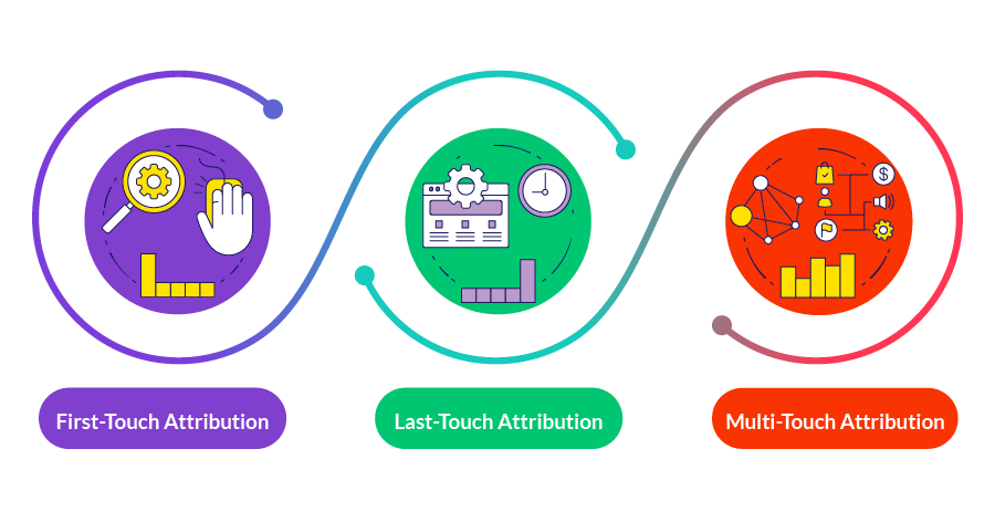 3 Marketing Attribution Models to Improve ROI in 2022