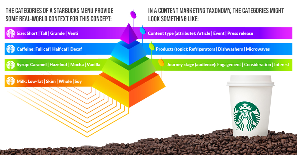 Content Tips to Optimize Your Internal Site Search