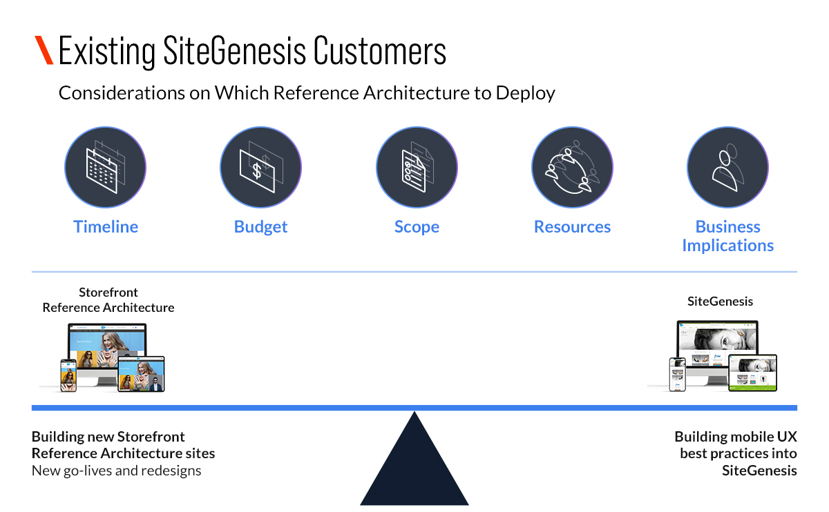 Storefront Reference Architecture (SFRA) vs. SiteGenesis: Understanding the Key Differences