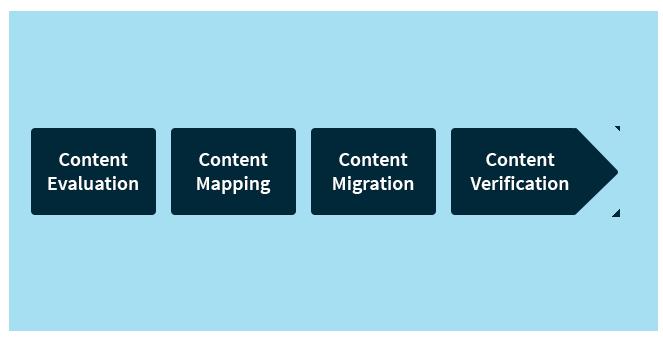 successful aem content migration